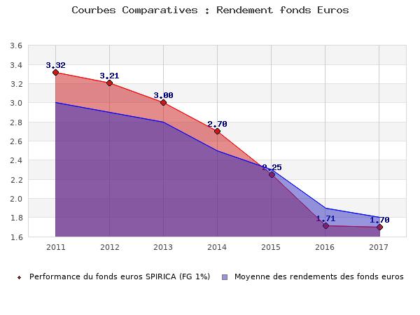 fonds euros SPIRICA (FG 1%), performances comparées à la moyenne des fonds en euros du marché